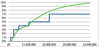 SDLT graph
