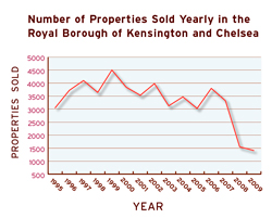 properties-sold-graph