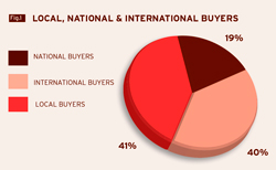 local-int-nat-buyers