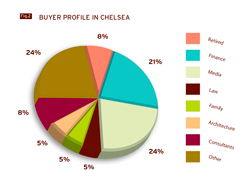 buyer-profile-chelsea