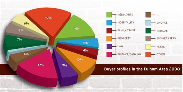 fulham_buyer_profile_2008