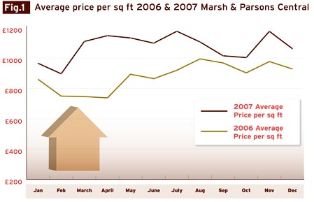 central_london_average_price_per_square_foot_2006_2007