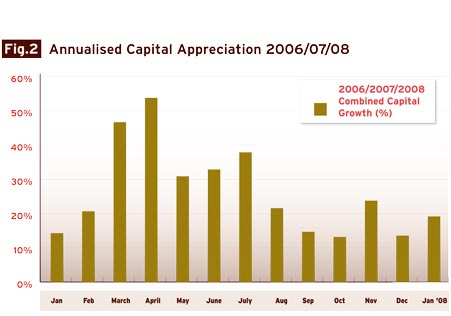 month_on_month_average_appreciation_2006_2007_2008