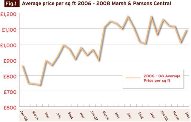 Average_pounds_per_sq_ft_2006_to_2008