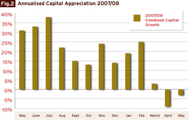 annualised_capital_appreciation_2007_to_2008
