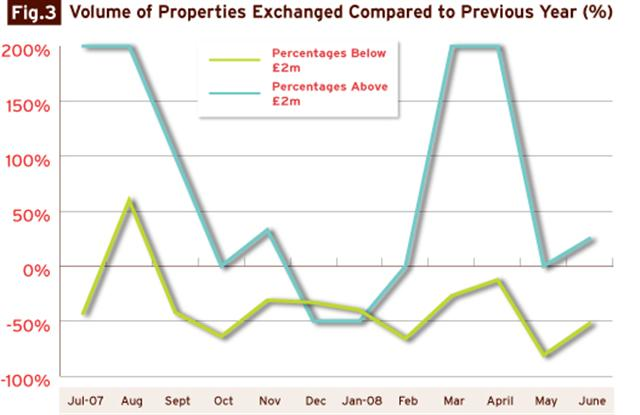 volume_of_properties_exchanged_comparison