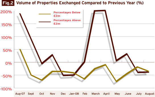 volume_of_properties_exchanged_notting_hill_review_08