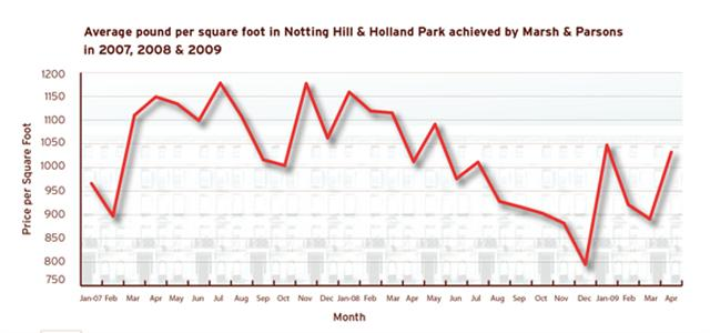 marsh_and_parsons_review_spring_09_pound_per_sq_ft_Notting_hill_Holland_park