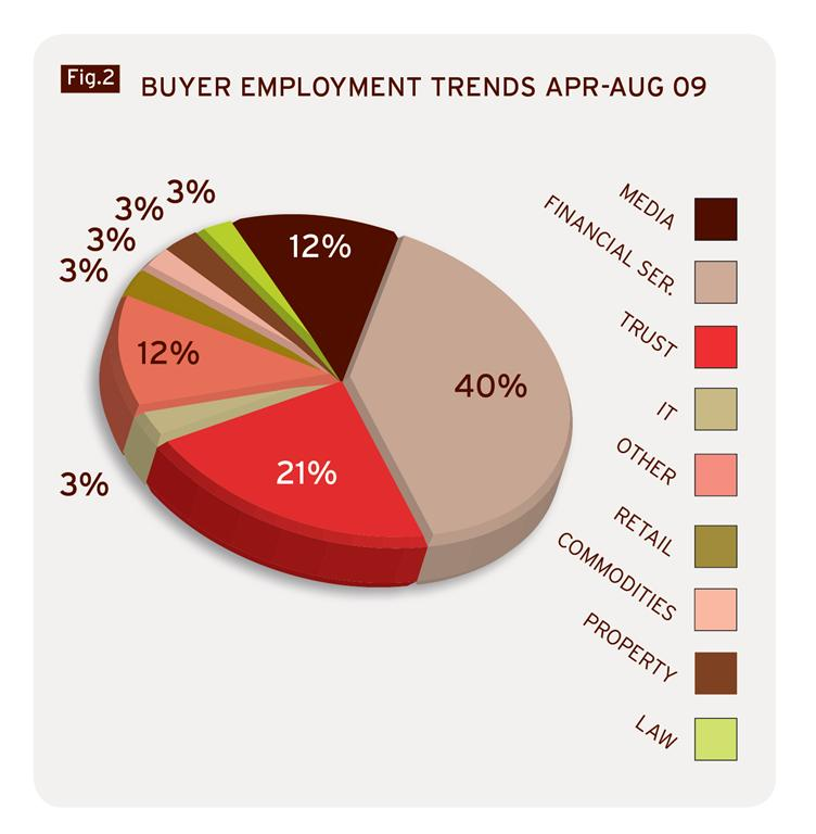buyer_employment_trends_Marsh_and_Parsons