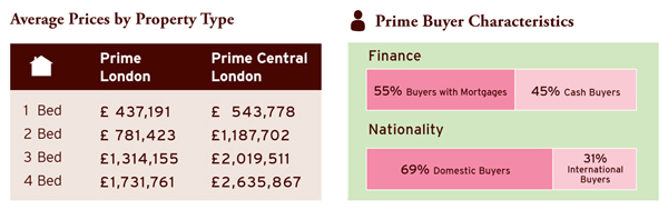 average prices by property type prime buyer characteristics