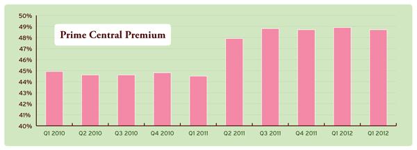 prime central premium
