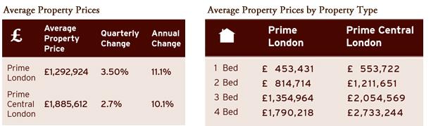 average property price property type