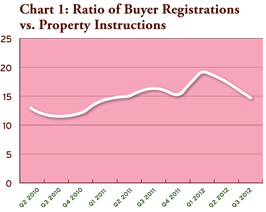buyer registrations vs property instructions