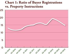 buyer registrations vs property instructions