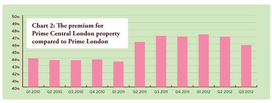 premium for prime central london propery