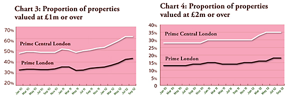 proportion properties valued over 1m and 2m