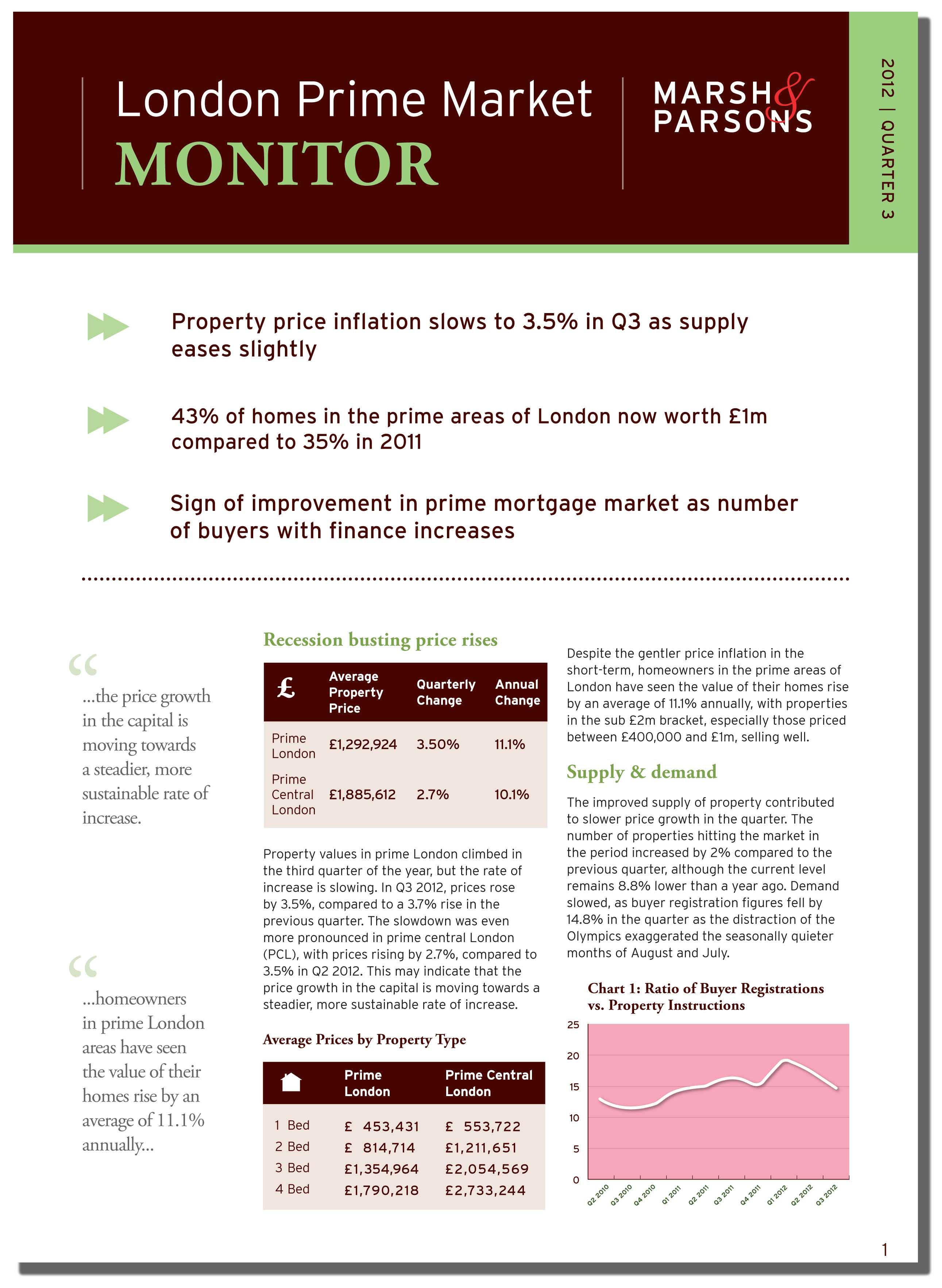 London Prime_Market_Monitor_Q3_logo