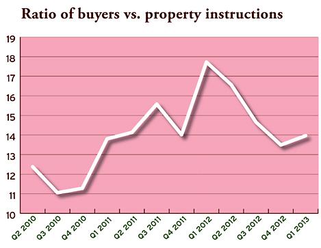 ratio buyers property2