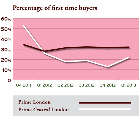 percentage first time buyers2