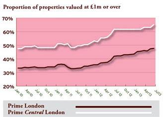 properties over one million2