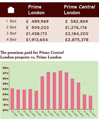 price premium prime central