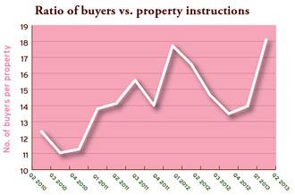buyers v property instructions