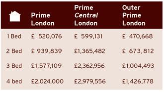 property type breakdown