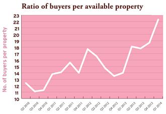 ratio buyers property