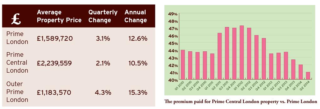 price growth premium paid2