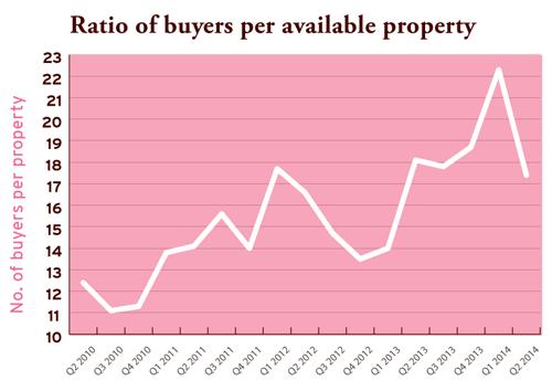 ratio of buyers