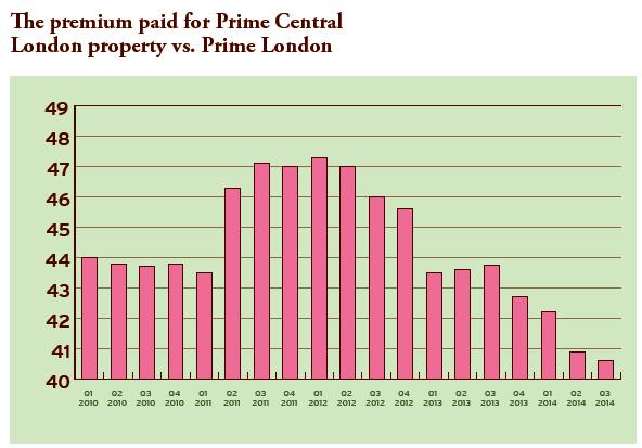 Chart p2