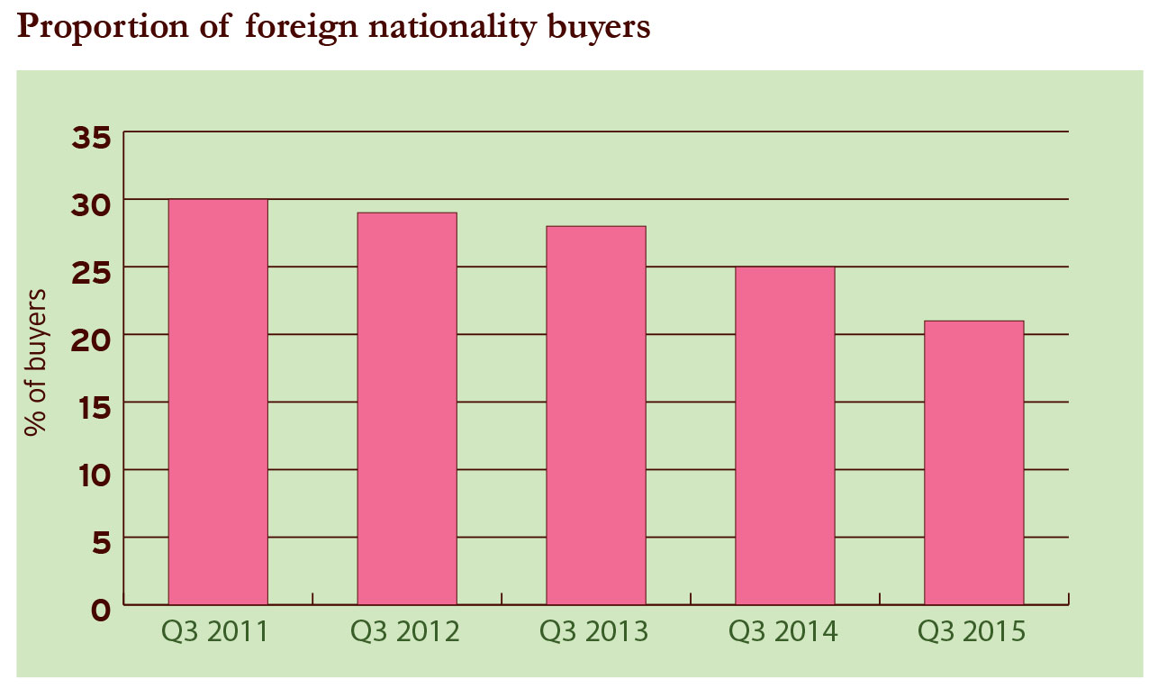 foreign nationality_buyers