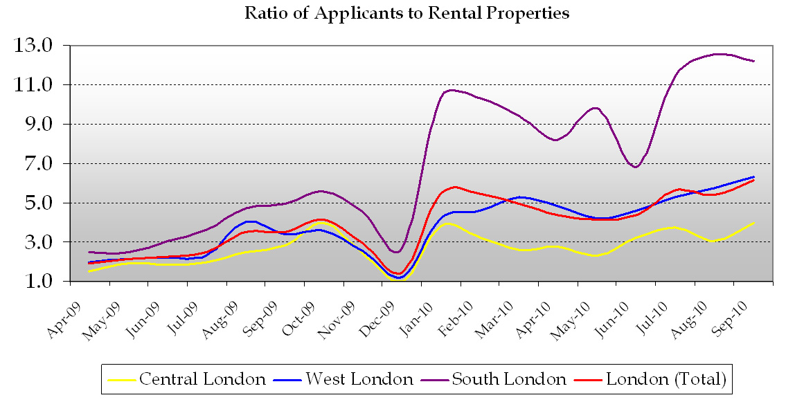 Ratio_of_applicants_to_rental_properties_marsh_and_Parsons