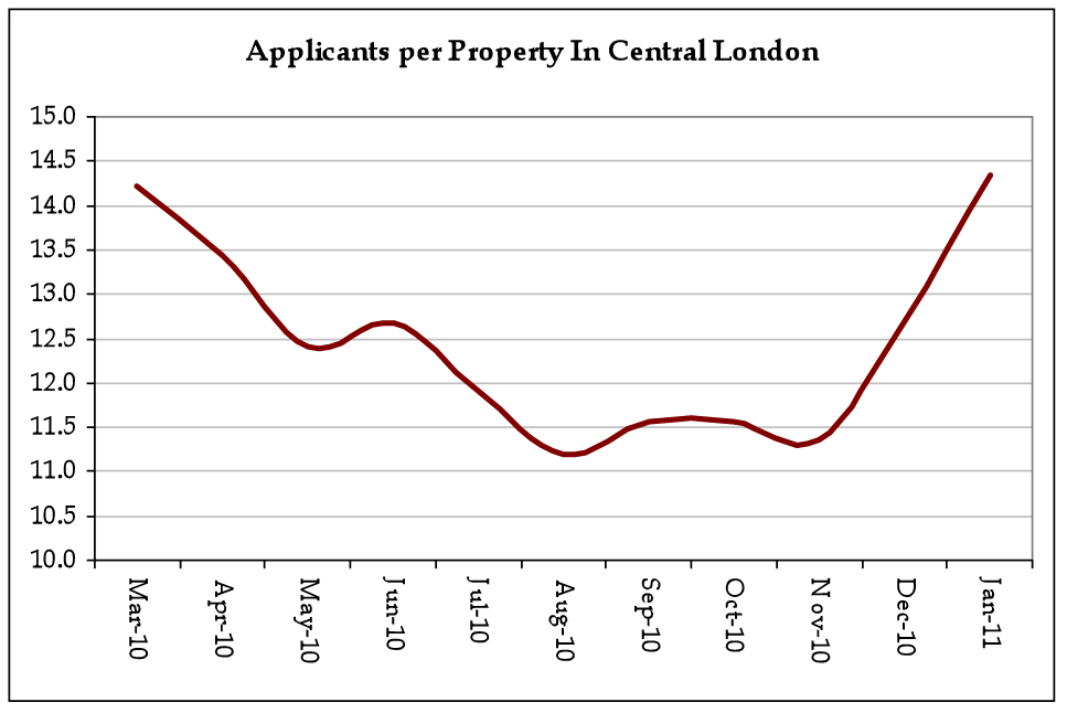 Applicants_per_Property