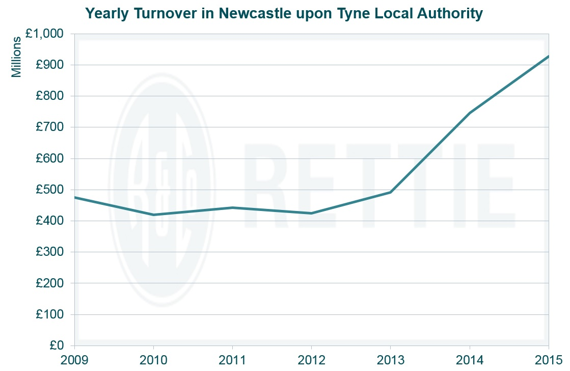 The Newcastle property market is on the up | Blog | Rettie & Co