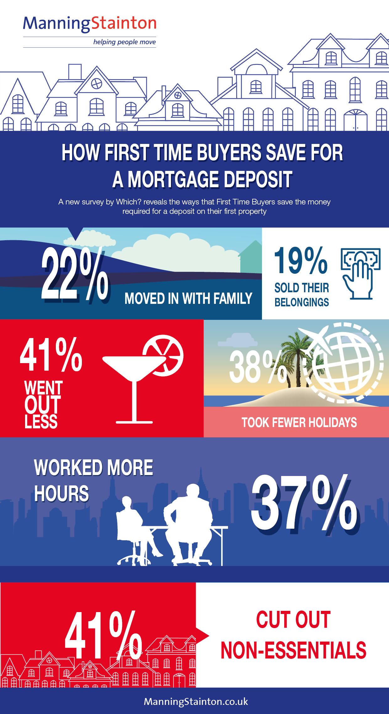 How First Time Buyers save for deposits