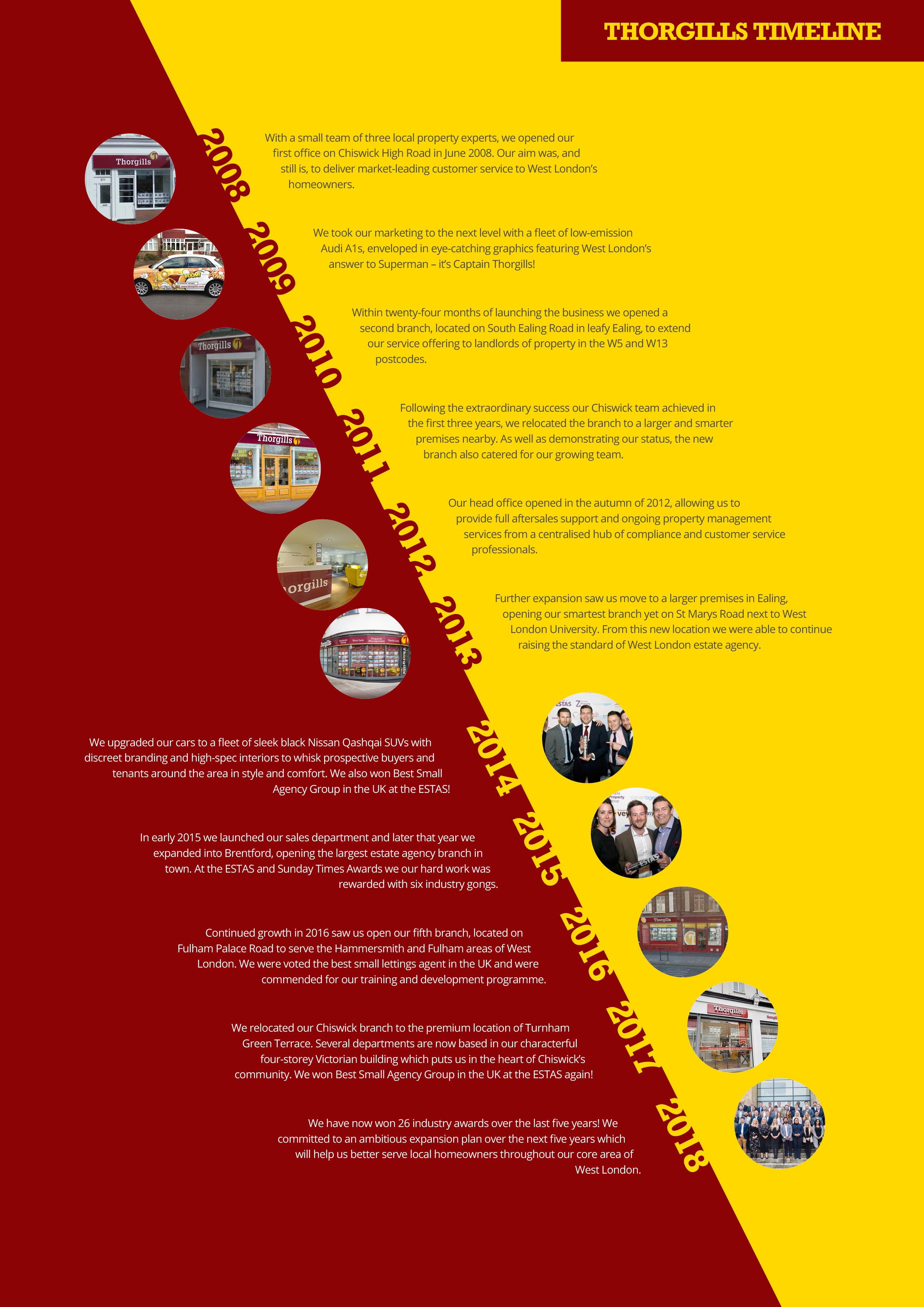 thorgills timeline