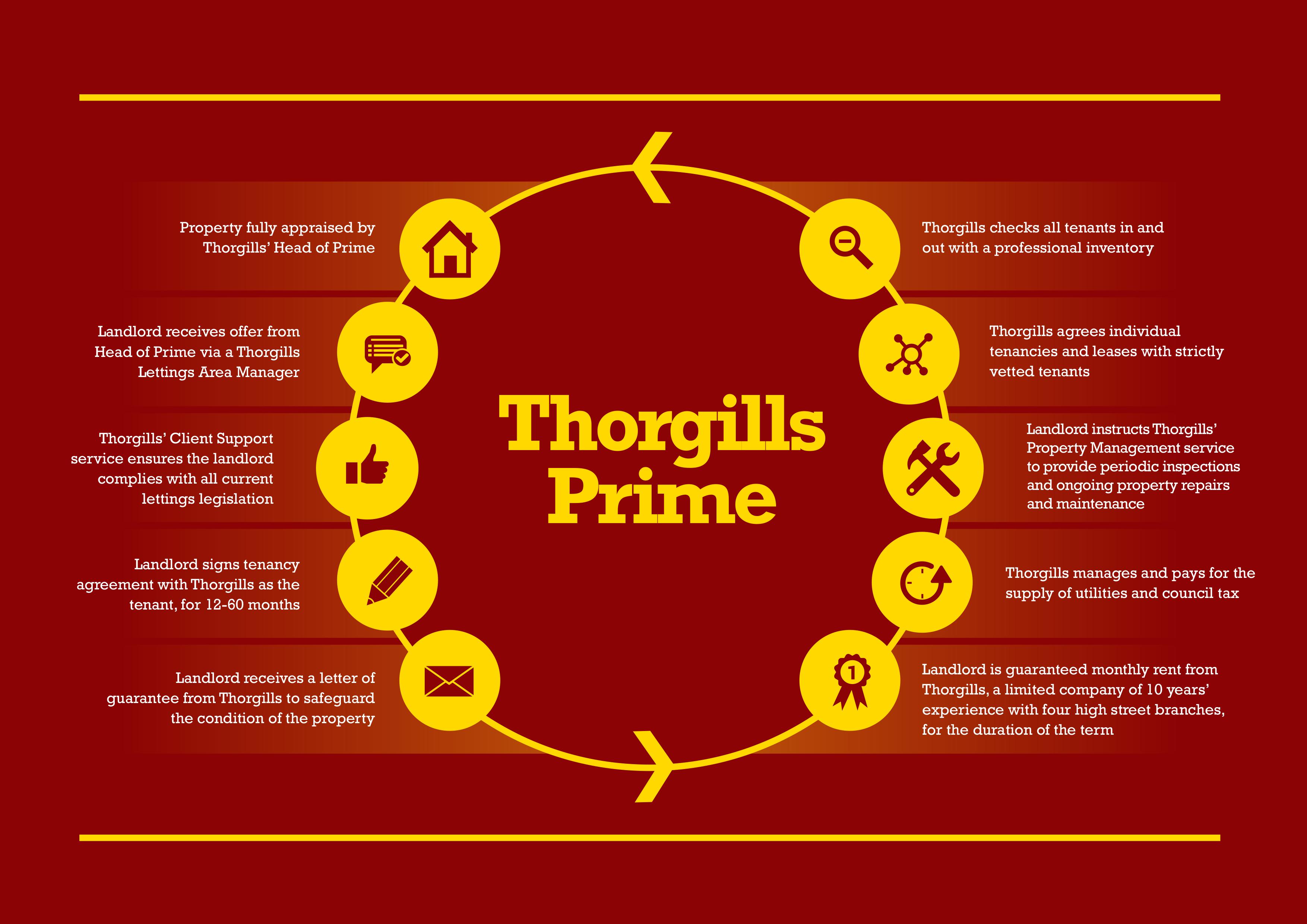 Thorgills Prime