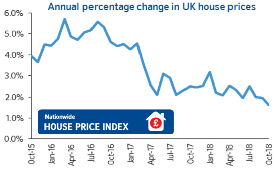 Annual percentage change in UK house prices Oct 2015 to Oc 2018
