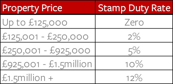 table of stamp duty costs