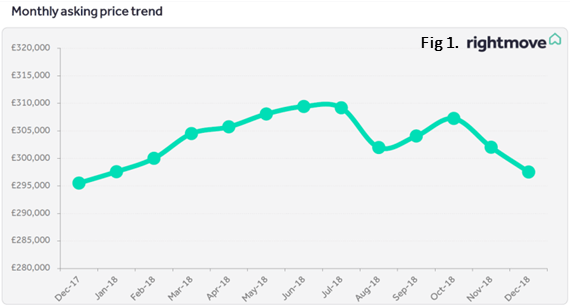 Fig 1 Rightmove Monthly asking price trend