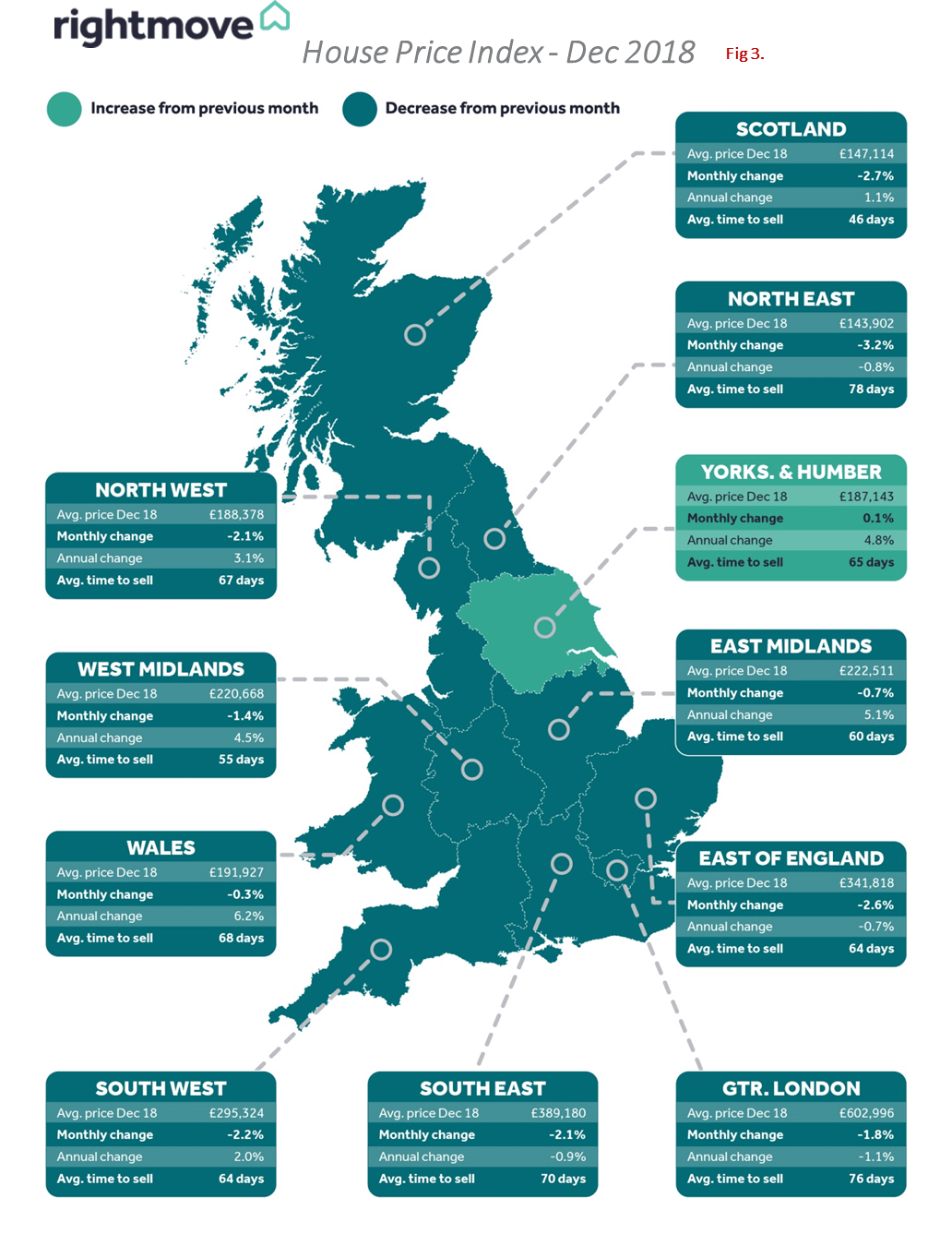 Fig 3. Rightmove's House Price Index - Dec 2018