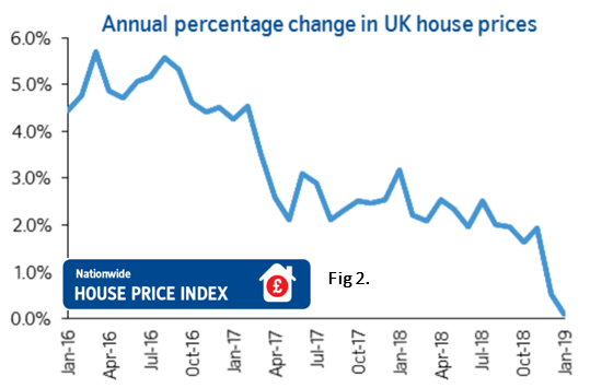 Fig 2. Annual percentage change in UK house prices