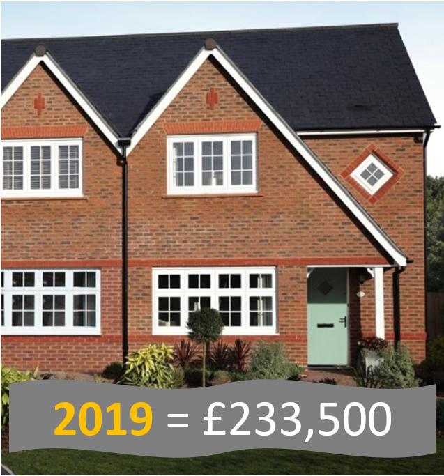 2019 House Price