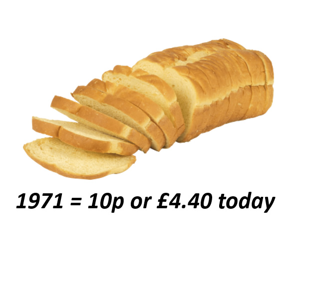 Bread Price