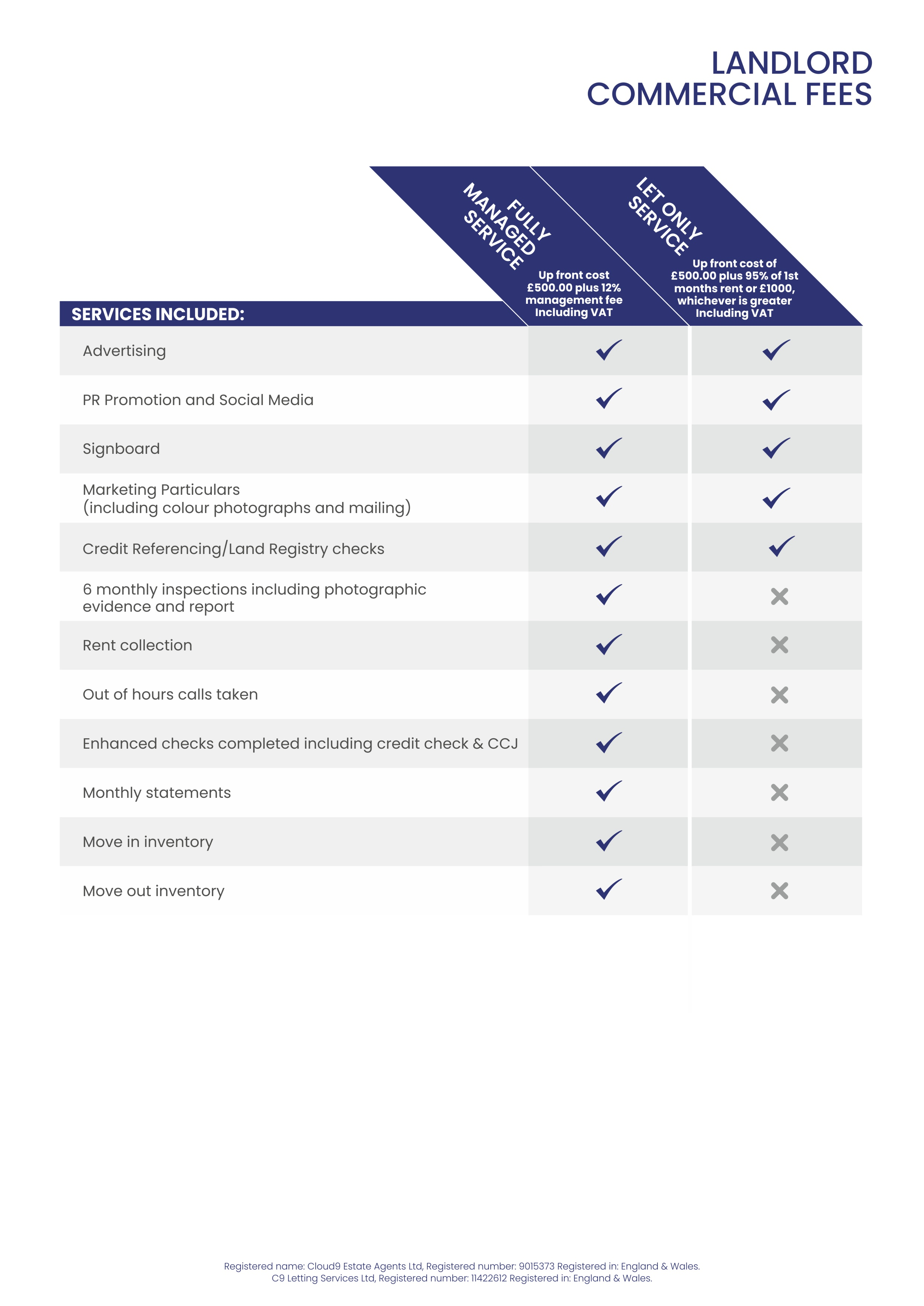 Landlord Commercial Fees Table
